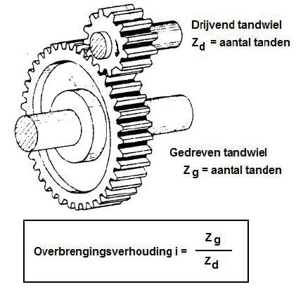 Tandwieloverbrenging formule